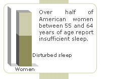 over half of American women between 55 and 64 years old report disturbed sleep