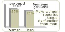 loss libido statistics