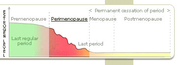 premenopause symptoms treatment